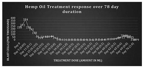 Controle da população de células blásticas de LLA em paciente de 14 anos tratado com extrato oral de cannabis [PubMed] http://www.ncbi.nlm.nih.gov/pmc/articles/PMC3901602/pdf/cro-0006-0585.pdf