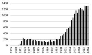 Gráfico 01. Número de publicações científicas referenciadas no PubMed.gov aos canabinoides